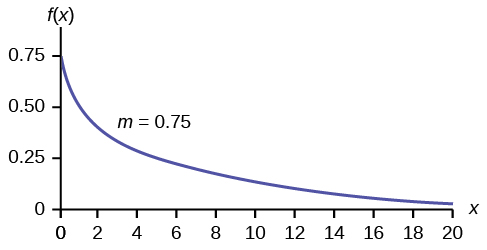This graph shows an exponential distribution. The graph slopes downward. It begins at the point (0, 0.75) on the y-axis and approaches the x-axis at the right edge of the graph. The decay parameter, m, equals 0.75.