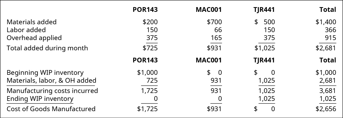 A chart showing the calculation of Cost of Goods Manufactured for jobs POR143, MAC001, TJR441 and the Total. Respectively: Materials added are $200, $700, $500, and $1400; Labor added is 150, 66, 150, and 366; Overhead applied is 375, 165, 375, and 915; for Total added during the month of $725, $931, $1,025, and $2,681. Calculation is Beginning WIP Inventory of $1,000, $0, $0, and $1,000; Material, Labor, and Overhead added is 725, 931, 1,025, and 2,681; Equaling Manufacturing costs incurred of 1,725, 931, 1,025, and 3,681. Subtract Ending WIP Inventory of 0, 0, 1,025, and 1,025; Equaling Cost of Goods Manufactured of $1,725, $931, $0, and $2,656.