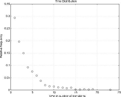 Figure two is a graph labeled, time distribution. Its horizontal axis is labeled time in number of transitions. Its vertical axis is labeled relative frequency. The values on the horizontal axis range from 0 to 25 in increments of 5. The values on the vertical axis range from 0 to 0.35 in increments of 0.05. The data plotted on the graph are a series of small circles following a consistent curved shape. The shape, or pattern, created by the small circles, would begin at approximately (1, 0.3), in the top-left side of the graph, and would move to the right with a strong negative slope, but would decrease at a decreasing rate until approximately (15, 0), where the shape would continue horizontally. Along this general shape, the small circles initially appear to be spread apart very far. There is one small circle for every horizontal value from 1 to 19, so as the slope of the general shape of the plotted circles becomes more horizontal, the circles begin to be plotted more closely. After the circle at approximately (19, 0), there is one final circle furthest to the right, located at approximately (23, 0).