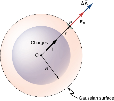 Figure shows a circle labeled charges with center O and radius R. A larger concentric circle shown with a dotted line is labeled Gaussian surface. An arrow labeled r marks the radius of the outer circle. An arrow labeled r hat is shown along r. A small patch where r touches the Gaussian surface is highlighted and labeled P. From here, another arrow points outward in the same direction as r. This is labeled vector E subscript P. Another arrow originates from the tip of vector E subscript P and points outward in the same direction. It is labeled delta vector A.