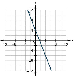 The graph shows the x y coordinate plane. The x and y-axes run from negative 12 to 12. A line intercepts the y-axis at (0, 4) and passes through the point (4, negative 6).