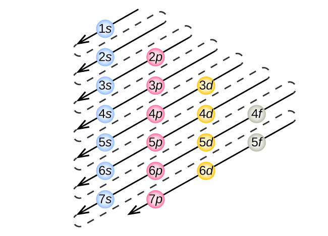 Electronic Structure of Atoms (Electron Configurations)