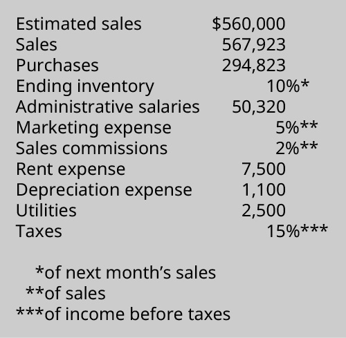 Estimated Sales, $560,000, Sales 567,923, Purchases 294,823, Ending Inventory of next month's sales 10%, Administrative salaries 50,320, Marketing expense of estimated sales 5%, Sales commissions of estimated sales 2%, Rent expense 7,500, Depreciation expense 1,100, Utilities 2,500, Taxes on income (before taxes) 15%.
