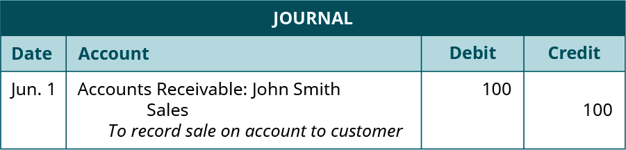 "Journal entry, dated June 1. Debit, Accounts Receivable: John Smith, 100. Credit, Sales, 100. Explanation: ""To record sale on account to customer."""