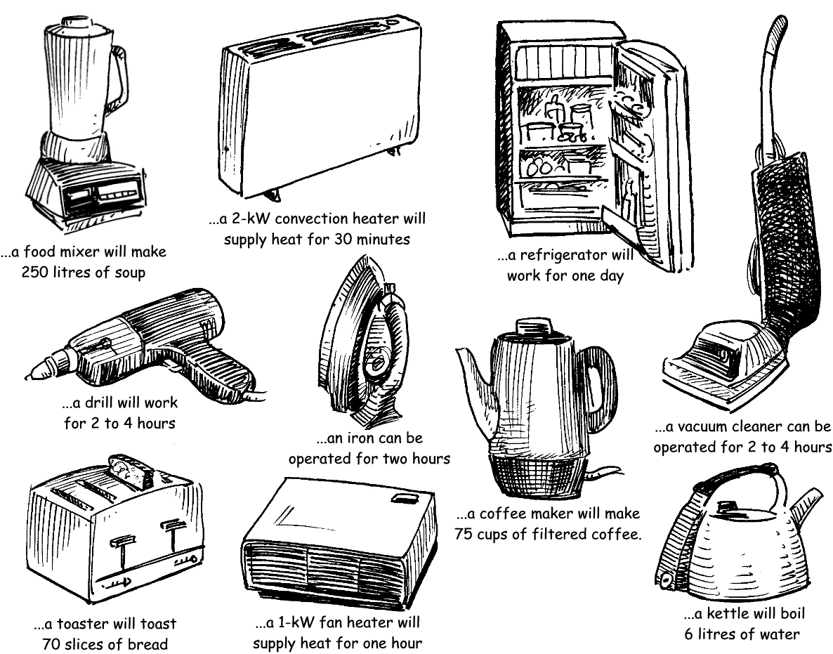 Compare the energy consumption of a variety of electrical appliances