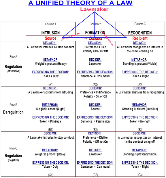 Periodic Table Law