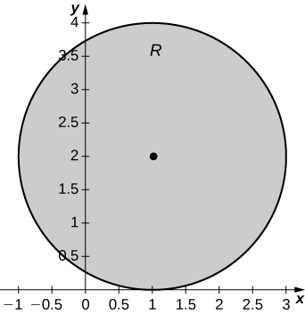 A circle with radius 2 centered at (1, 2), which is tangent to the x axis at (1, 0) and has pointed marked at the center (1, 2).