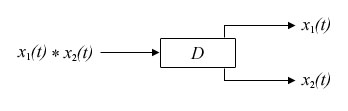 Ideal Deconvolution System (deconvolution.jpg)