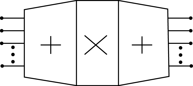 This image has a rectangle with an x at its center. There is a trapezoid formed on the right and left sides of the rectangle. Each of these trapezoids contains plus symbols. On the opposite ends of the trapezoid, the sides not formed by the rectangle, there are three lines then three dots and then another line proceeding vertically from top to bottom. These lines are symmetrical on both sides.