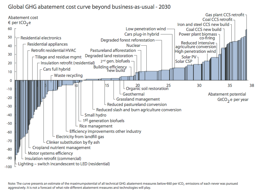 Global GHG Abatement Cost Curve Beyond Business-As-Usual – 2030