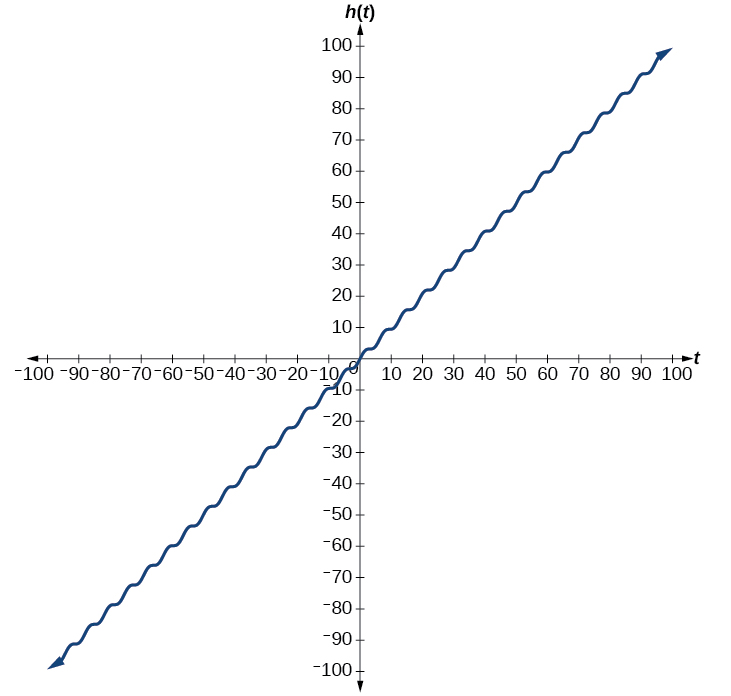 Linear Function Graph y x Like The Function y x