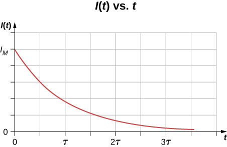 Picture is a graph of current I plotted versus time. When time is zero, current is maximal. Current decreases with time approaching zero.