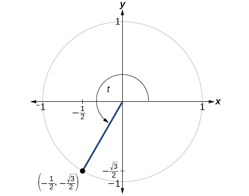 This is an image of a graph of circle with angle of t inscribed. Point of (1/2, negative square root of 3 over 2) is at intersection of terminal side of angle and edge of circle.