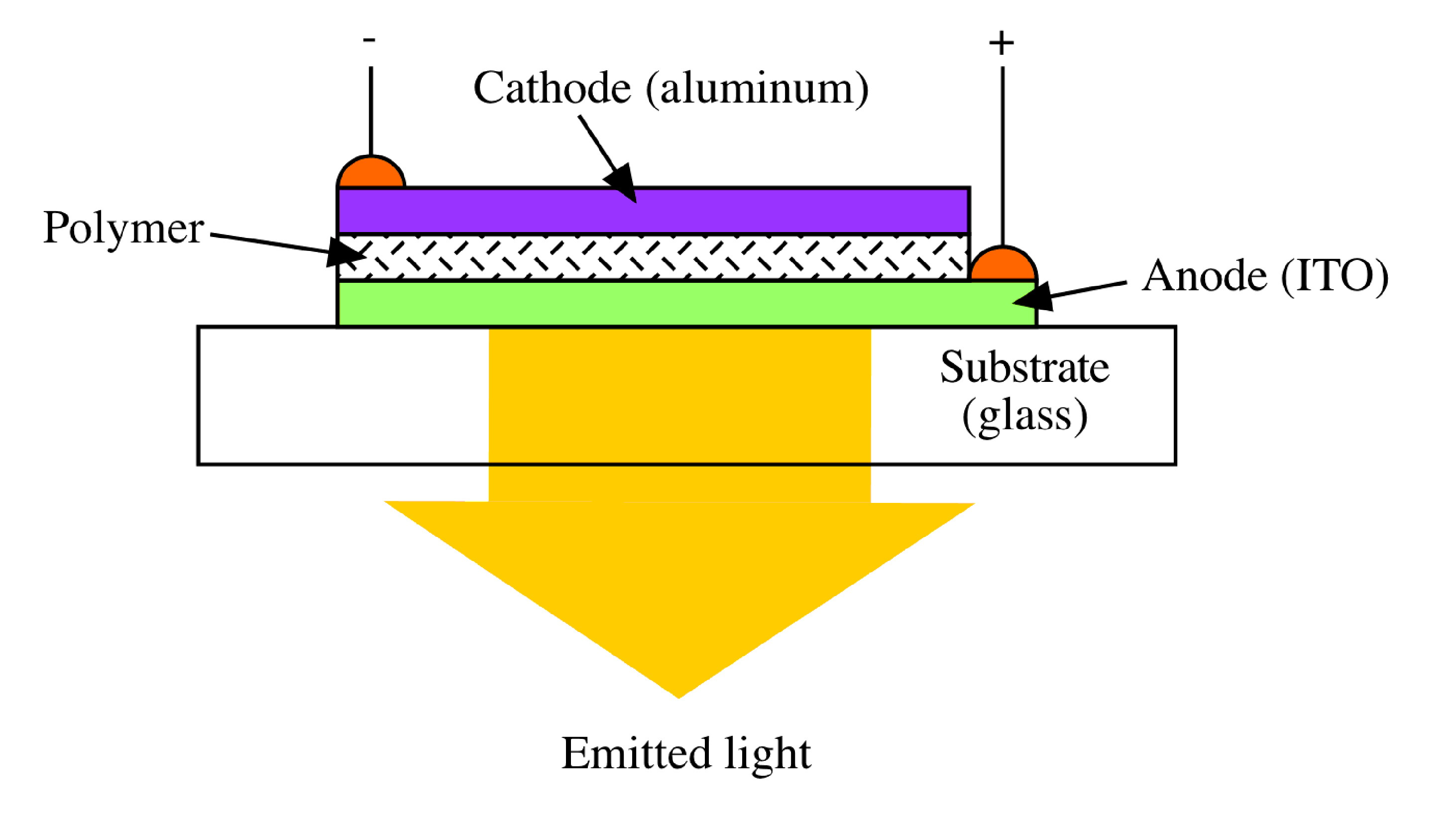 Diode Schematic Diagram Symbols Cathode Side Of Flow Circuit Symbol Led Gallery Polymer Light Emitting Diodes On Chart Testing