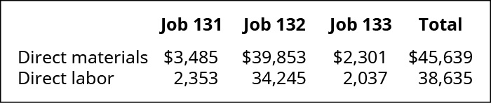Chart showing Direct Materials and Direct Labor for three jobs. Respectively, the dollar figures are: Job 131 3,485 and 2,353, Job 132 39,853 and 34,245, and Job 133 2,301 and 2,037. The total direct material is $45,639 and total direct labor is 38,635