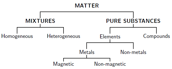 The Clification Of Matter