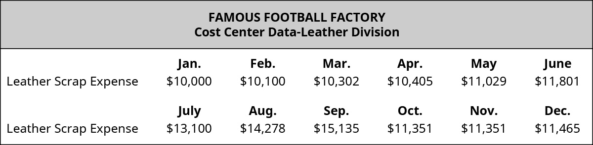 Famous Football Factory Cost Center Data-Leather Division. For each month, respectively, starting with January: Leather scrap expense: $10,000, $10,100, $10,302, $10,405, $11,029, $11,801, $13,100, $14,278, $15,135, $11,351, $11,351, $11,465.