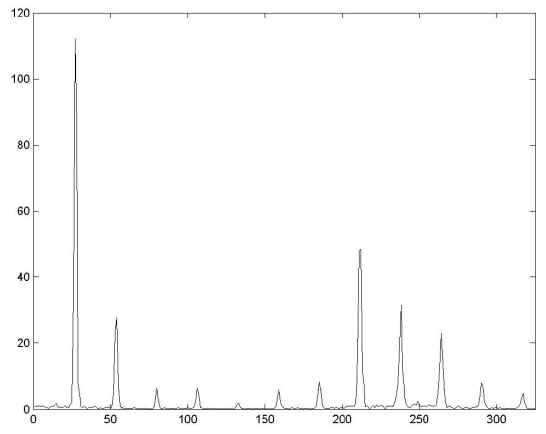 Partial Spectrum of Original Signal (fgraph1.jpg)