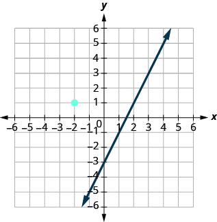 This figure has a graph of a straight line and a point on the x y-coordinate plane. The x and y-axes run from negative 8 to 8. The line goes through the points (0, negative 3), (1, negative 1), and (2, 1). The point (negative 2, 1) is plotted. The line does not go through the point (negative 2, 1).