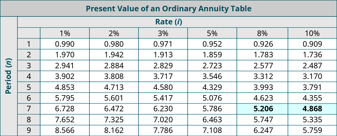 Present Value of an Ordinary Annuity Table. Columns represent Rate (i), and rows represent Periods (n). Period, 1%, 2%, 3%, 5%, 8%, 10% respectively: 1, 0.990, 0.980, 0.971, 0.952, 0.926, 0.909; 2, 1.970, 1.942, 1.913, 1,859, 1.783, 1.736; 3, 2.941, 2.884, 2.829, 2.723, 2.577, 2.487; 4, 3.902, 3.808, 3.717, 3.546, 3.312, 3,170; 5, 4.853, 4.713, 4.580, 4.329, 3.993, 3.791; 6, 5.795, 5.601, 5.417, 5.076, 4.623, 4.355; 7, 6.728, 6.472, 6.230, 5.786, 5.206 (highlighted), 4.868 (highlighted); 8, 7.652, 7.325, 7.020, 6.463, 5.747, 5.335; 9, 8.566, 8.162, 7.786. 7.108, 6.247, 5.759.