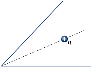 An acute angle is shown. Its bisector is a dotted line. A positive charge q is shown on the dotted line.