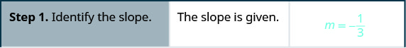 Step 1 is to identify the slope. The slope is given. m equals negative 1 divided by 3.