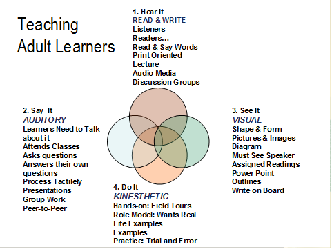 Adult learning styles presentation