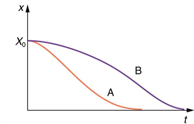 The given graph is of displacement, along y-axis, versus time along x axis. Symbol for displacement is given as X subscript zero and for time is given as t. Two curves start at a point along the y axis, where X subscript zero is greater than zero. Curve A is curved downward and meets x axis at a point. Curve B is curved upward and is over curve A and meets x axis at a point which is toward the far right of the meeting point of the curve A and x axis.