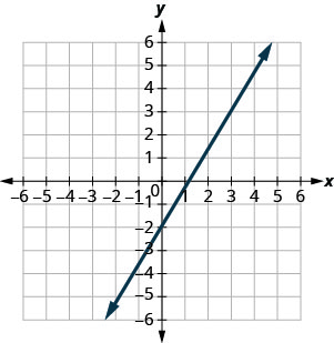 The graph shows the x y coordinate plane. The x and y-axes run from negative 7 to 7. A line intercepts the y-axis at (0, negative 2) and passes through the point (3, 3).