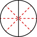 A circle is shown and is divided in half by a vertical black line. It is further divided into eighths by the addition of dotted red lines.