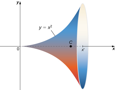 A solid of revolution drawn in two dimensions. The solid is formed by rotating the function y = x^2 about the x axis. A point C is marked on the x axis between 0 and x', which marks the opening of the solid.