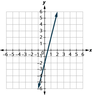 The figure shows a line graphed on the x y-coordinate plane. The x-axis of the plane runs from negative 10 to 10. The y-axis of the plane runs from negative 10 to 10. The line goes through the points (0, negative 2) and (1,2).