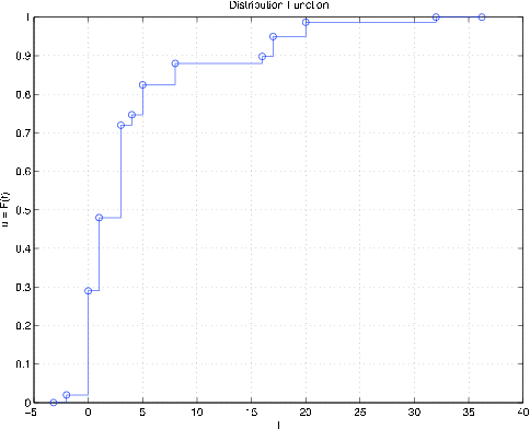 A graph of distribution function for random variable W. This graph is a series of plotted points with lines drawn between them. The line goes up and to the right.