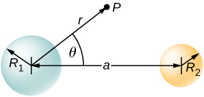 Two circles are shown side by side with the distance between their centers being a. The bigger circle has radius R1 and the smaller one has radius R2. An arrow r is shown from the center of the bigger circle to a point P outside the circles. r forms an angle theta with a.