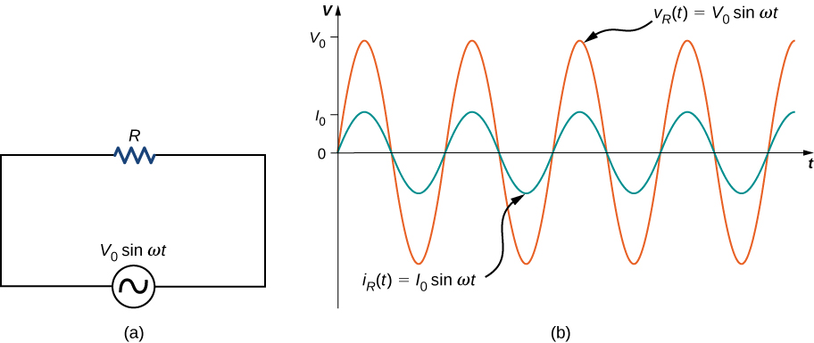 Figure a shows a circuit with an AC voltage source connected to a resistor. The source is labeled V0 sine omega t. Figure b shows sine waves of AC voltage and current on the same graph. Voltage has a greater amplitude than current and its maximum value is marked V0 on the y axis. The maximum value of current is marked I0. The voltage curve is labeled V subscript R parentheses t parentheses equal to V0 sine omega t. The current curve is labeled I subscript R parentheses t parentheses equal to I0 sine omega t.