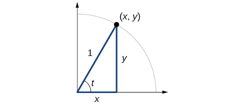 Graph of quarter circle with radius of 1. Inscribed triangle with an angle of t. Point of (x,y) is at intersection of terminal side of angle and edge of circle.