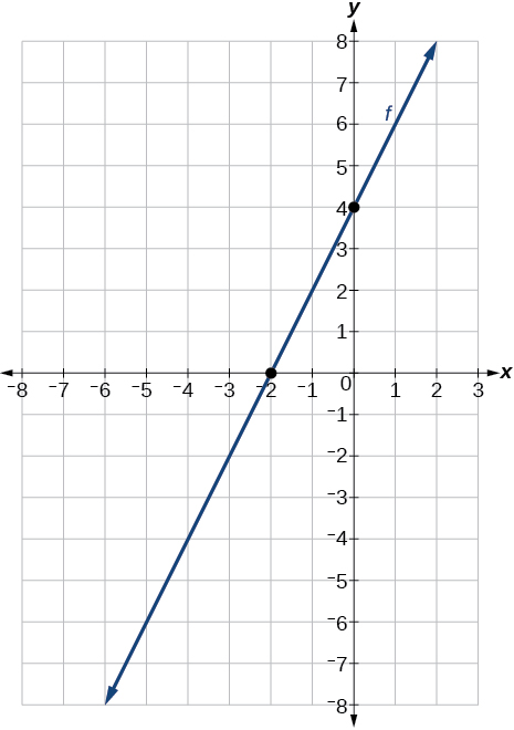 Graph of f with an x-intercept at -4 and y-intercept at -2 which gives us a slope of: 2.