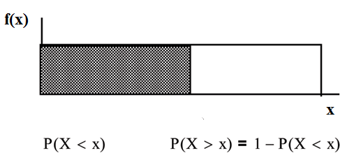 f(X) graph displaying a boxed region consisting of a horizontal line extending to the right from midway on the y-axis, a vertical upward line from an arbitrary point on the x-axis, and the x and y-axes. A shaded region from points 0-x occurs within this area.