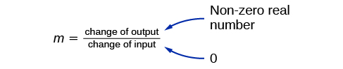 This is an image showing when a slope is undefined. m = change of output divided by the change of input. The change of output is labeled as: non-zero real number and the change of input is labeled 0.