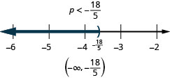 The solution is p is less than eighteen fifths. The solution on a number line has a right parenthesis at eighteen fifths with shading to the left. The solution in interval notation negative infinity to eighteen fifths within parentheses.