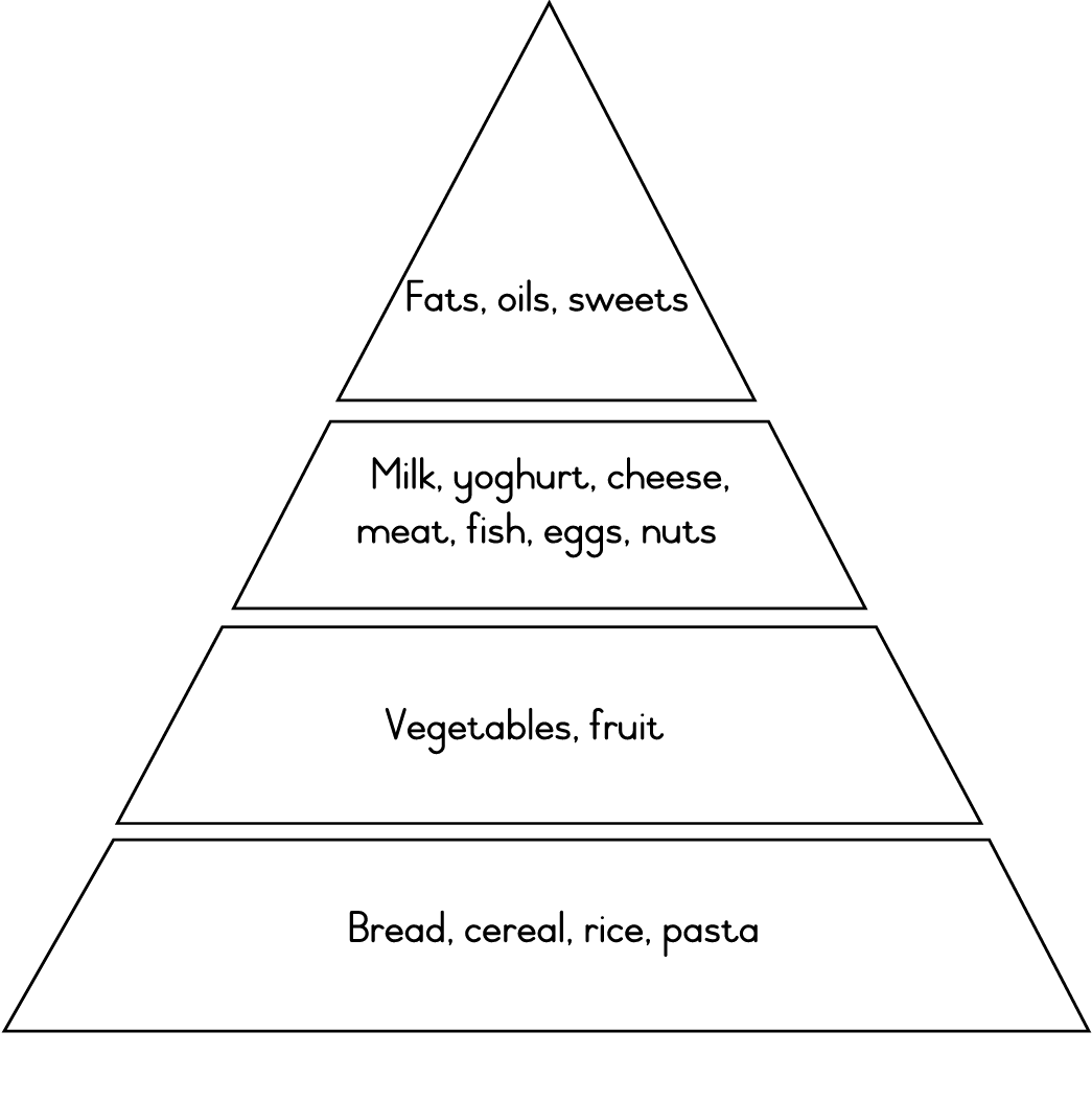 Free Worksheet Food Pyramid Worksheets pyramid of biomass worksheet abitlikethis pin on pinterest