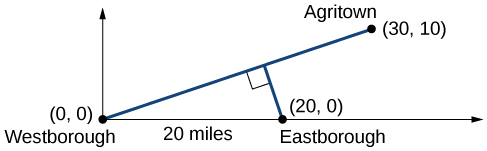 Graph of the intersection of the three roads, Westborough, Eastborough, and Agritown. Westborough is at the point (0,0) and Eastborough is is 20 miles east at the point (20,0). Agritown is at the point (30,10) with a line connecting Westborough to Agritown. A line perpendicular to the previously mentioned line extends from Eastborough.