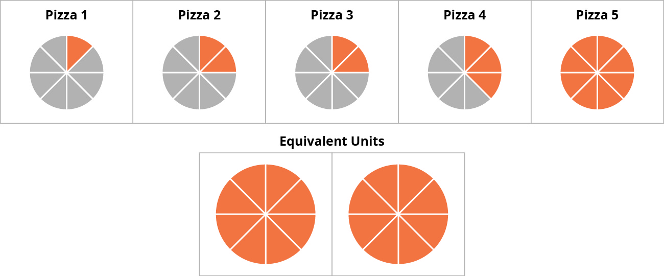 A diagram showing five boxes with pizzas labeled 1 through 5. The first has seven grayed-out slices and one orange slice. The second and third have six grayed-out and two orange slices each. The fourth has five grayed-out and three orange, the fifth has eight orange slices. There are two more boxes filled with the orange slices, labeled Equivalent Units—one has the collection of the eight oranges slices collected from boxes 1 through 4, the other is the full box 5 repeated.