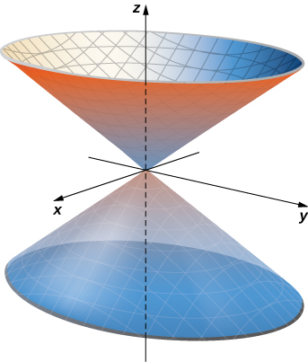A three-dimensional diagram of the cone x^2 + y^2 = z^2, which opens up along the z axis for positive z values and opens down along the z axis for negative z values. The center is at the origin.