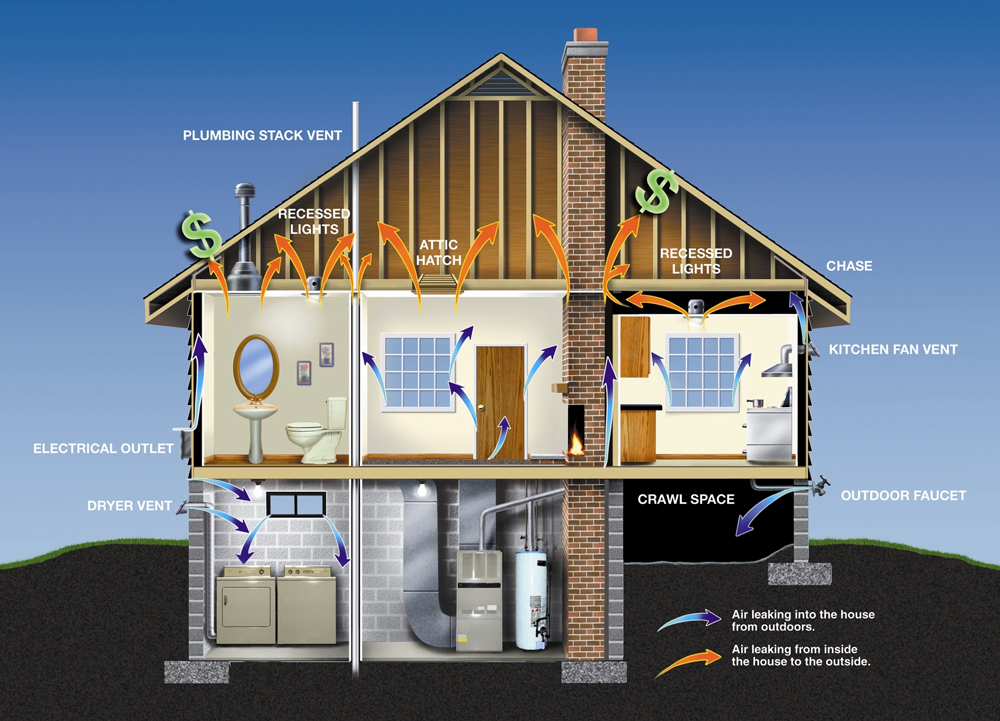Diagram of a Leaky Home