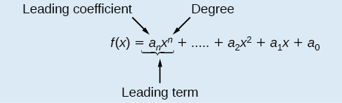 Diagram to show what the components of the leading term in a function are. The leading coefficient is a_n and the degree of the variable is the exponent in x^n. Both the leading coefficient and highest degree variable make up the leading term. So the function looks like f(x)=a_nx^n +…+a_2x^2+a_1x+a_0.