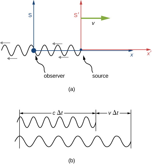 In figure a: An observer is shown at the origin of a stationary frame S. The S prime frame is moving to the right with velocity v relative to frame S. A source at the origin of S prime is shown emitting a sinusoidal wave that propagates to the left. In figure b, six cycles of the wave are shown as seen by the observer and as seen by the source. The wavelength of the wave seen by the observer is longer than that of the wave seen by the source. The width of the six cycles as seen by the source is labeled as c delta t. The extra length to the end of the six cycles as seen by the observer is labeled as v delta t.
