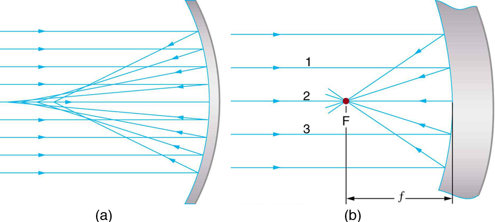 Image Formation by Mirrors - College Physics (AP Physics B