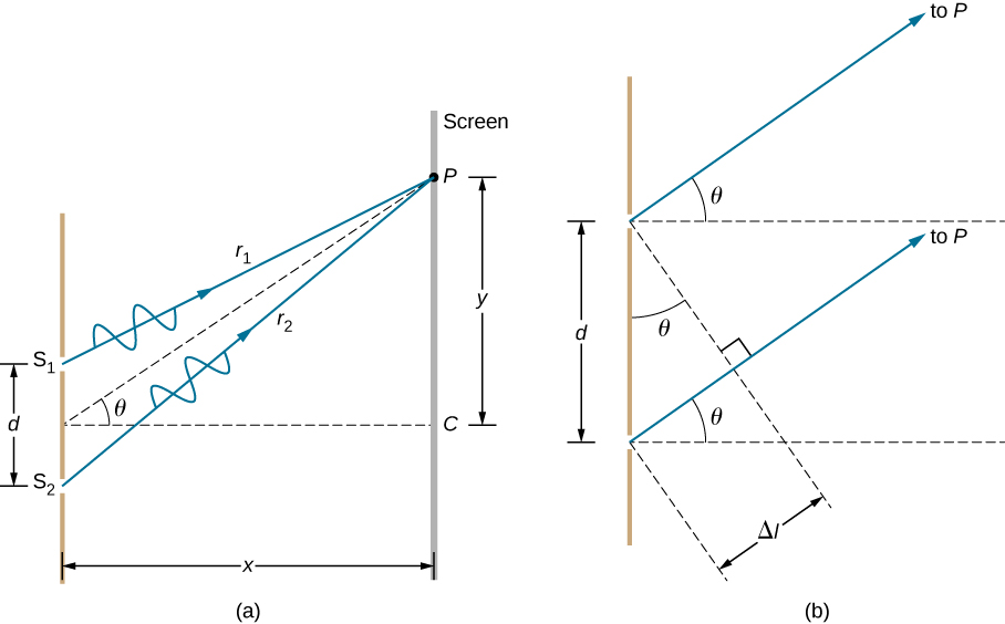 Left picture is a schematic drawing that shows waves r1 and r2 passing through the two slits S1 and S2. The waves meet in a common point P on a screen. Distance between points S1 and S2 is d; distance between the screen with the two slits and the screen with point P is x. Point P is higher than the mid-point between S1 and S2 by the distance y. Imaginary line drawn from the point P to the mid-point between slits form an angle Theta with the x axis. Right picture is a schematic drawing that two slits separated by the distance d. Waves pass through the slits and travel to the screen P. Angle theta is formed by the travelling wave and x axis.