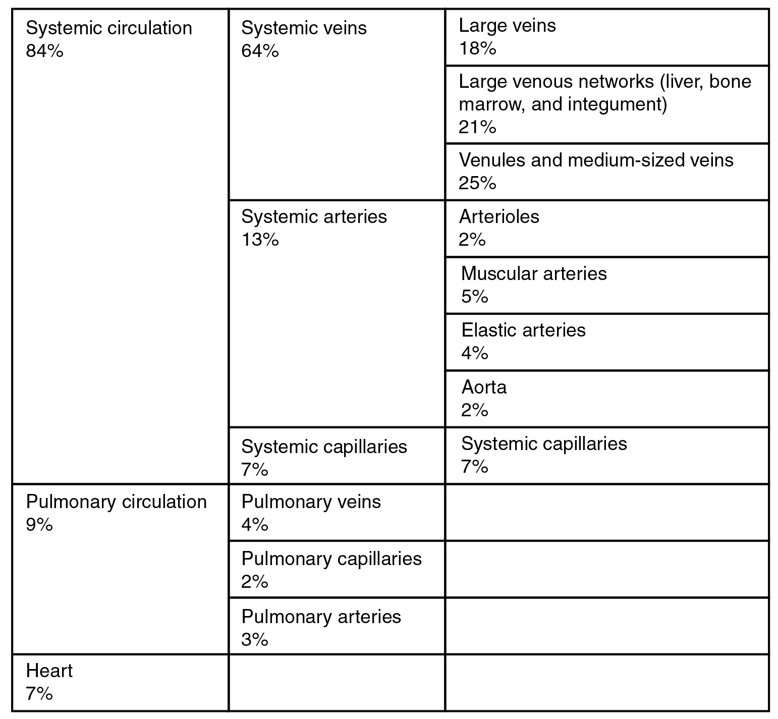 Structure and function of blood vessels this table describes the distribution of blood flow 84 percent of blood flow is systemic gamestrikefo Image collections